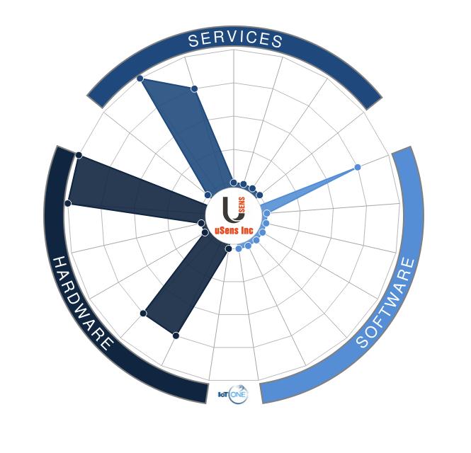 uSens Inc vs Nordic Semiconductor vs HMS vs DAQRI vs